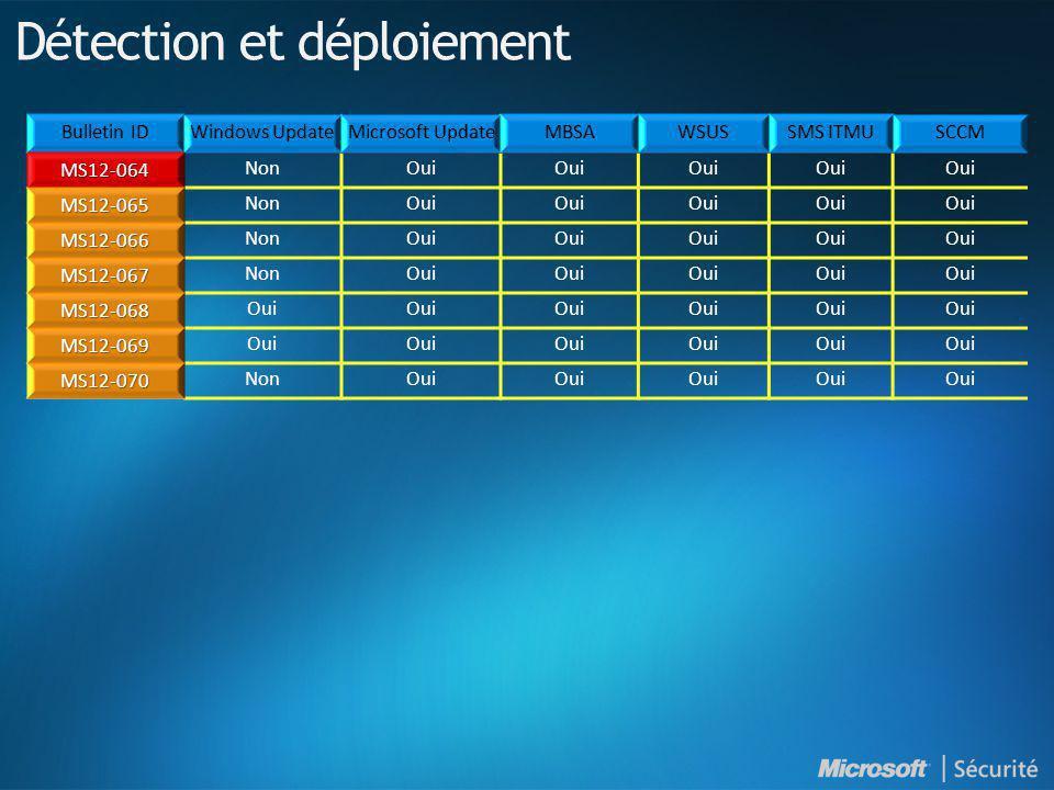 MS12-064 NonOui MS12-065 NonOui MS12-066 NonOui MS12-067 NonOui MS12-068 MS12-069 MS12-070 NonOui Détection et déploiement
