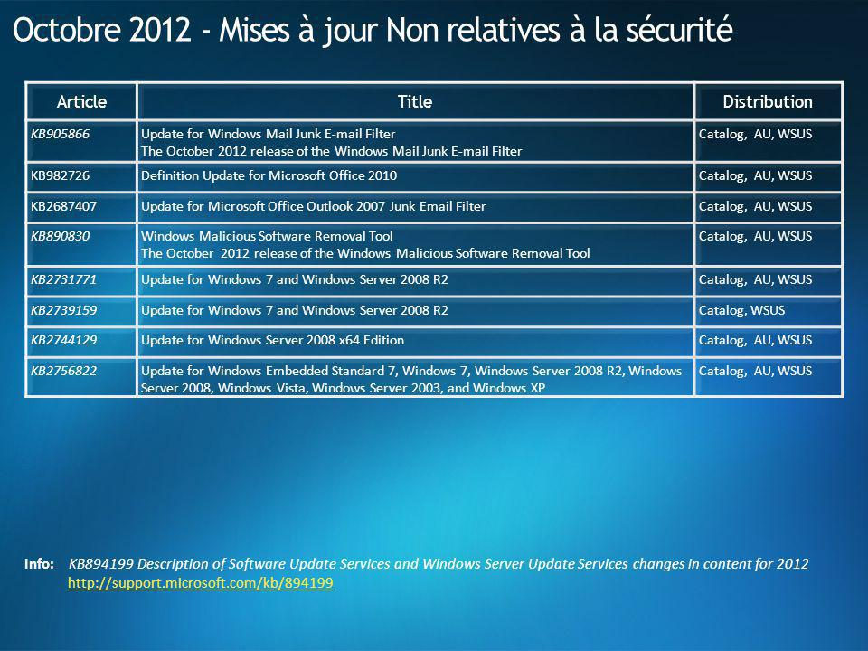 Octobre 2012 - Mises à jour Non relatives à la sécurité ArticleTitleDistribution KB905866Update for Windows Mail Junk E-mail Filter The October 2012 release of the Windows Mail Junk E-mail Filter Catalog, AU, WSUS KB982726Definition Update for Microsoft Office 2010 Catalog, AU, WSUS KB2687407Update for Microsoft Office Outlook 2007 Junk Email Filter Catalog, AU, WSUS KB890830Windows Malicious Software Removal Tool The October 2012 release of the Windows Malicious Software Removal Tool Catalog, AU, WSUS KB2731771Update for Windows 7 and Windows Server 2008 R2 Catalog, AU, WSUS KB2739159Update for Windows 7 and Windows Server 2008 R2 Catalog, WSUS KB2744129Update for Windows Server 2008 x64 Edition Catalog, AU, WSUS KB2756822Update for Windows Embedded Standard 7, Windows 7, Windows Server 2008 R2, Windows Server 2008, Windows Vista, Windows Server 2003, and Windows XP Catalog, AU, WSUS Info: KB894199 Description of Software Update Services and Windows Server Update Services changes in content for 2012 http://support.microsoft.com/kb/894199