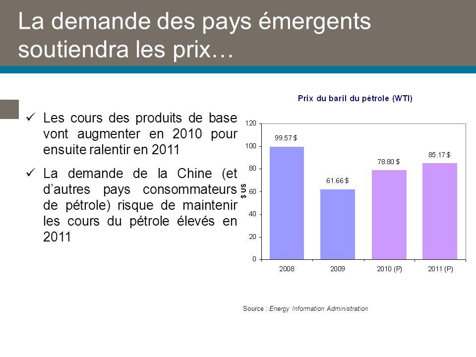 La demande des pays émergents soutiendra les prix… Source : Energy Information Administration Les cours des produits de base vont augmenter en 2010 pour ensuite ralentir en 2011 La demande de la Chine (et dautres pays consommateurs de pétrole) risque de maintenir les cours du pétrole élevés en 2011