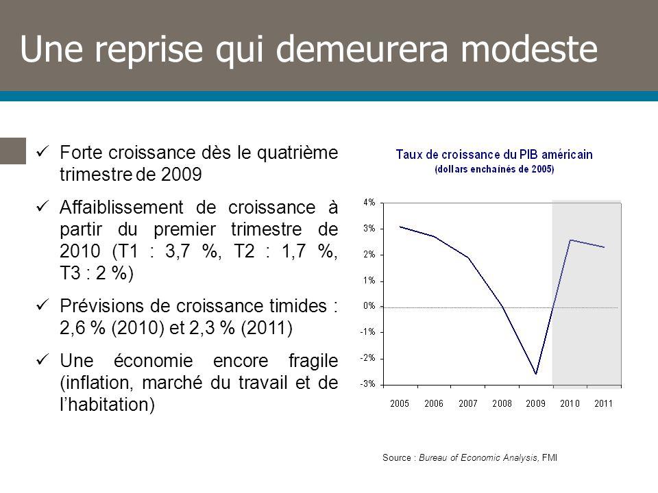 Une reprise qui demeurera modeste Forte croissance dès le quatrième trimestre de 2009 Affaiblissement de croissance à partir du premier trimestre de 2010 (T1 : 3,7 %, T2 : 1,7 %, T3 : 2 %) Prévisions de croissance timides : 2,6 % (2010) et 2,3 % (2011) Une économie encore fragile (inflation, marché du travail et de lhabitation) Source : Bureau of Economic Analysis, FMI
