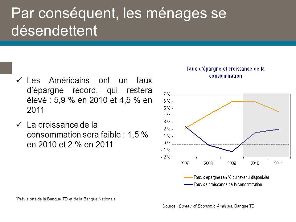 Par conséquent, les ménages se désendettent Source : Bureau of Economic Analysis, Banque TD Les Américains ont un taux dépargne record, qui restera élevé : 5,9 % en 2010 et 4,5 % en 2011 La croissance de la consommation sera faible : 1,5 % en 2010 et 2 % en 2011 *Prévisions de la Banque TD et de la Banque Nationale