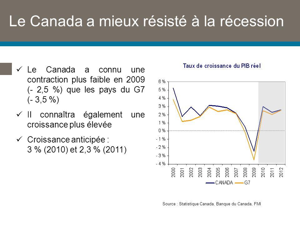 Le Canada a mieux résisté à la récession Le Canada a connu une contraction plus faible en 2009 (- 2,5 %) que les pays du G7 (- 3,5 %) Il connaîtra également une croissance plus élevée Croissance anticipée : 3 % (2010) et 2,3 % (2011) Source : Statistique Canada, Banque du Canada, FMI