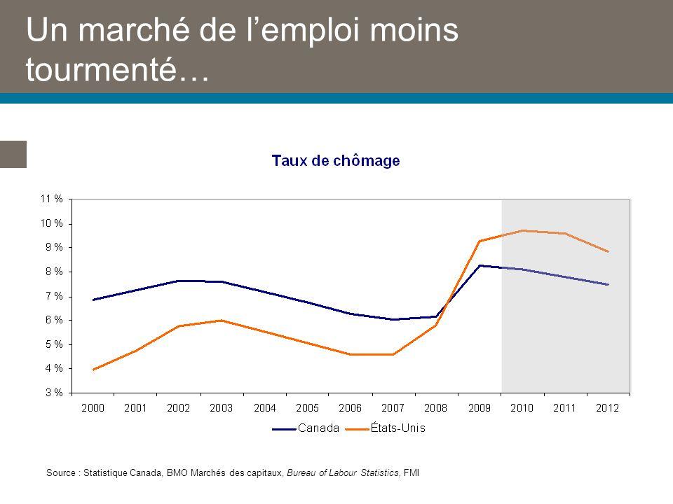 Un marché de lemploi moins tourmenté… Source : Statistique Canada, BMO Marchés des capitaux, Bureau of Labour Statistics, FMI