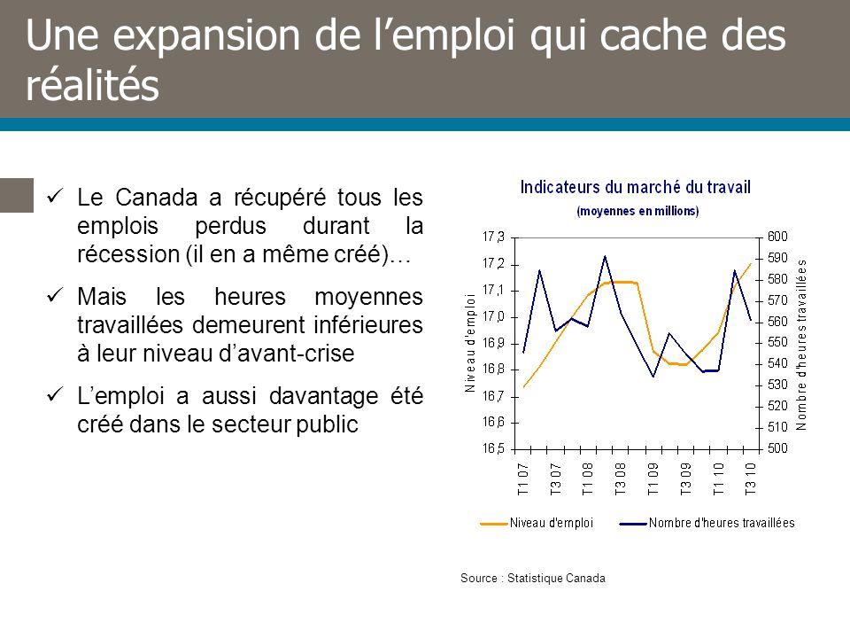Une expansion de lemploi qui cache des réalités Le Canada a récupéré tous les emplois perdus durant la récession (il en a même créé)… Mais les heures moyennes travaillées demeurent inférieures à leur niveau davant-crise Lemploi a aussi davantage été créé dans le secteur public Source : Statistique Canada
