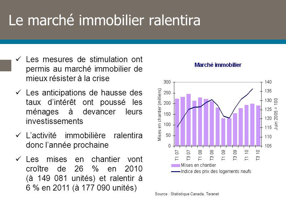 Le marché immobilier ralentira Les mesures de stimulation ont permis au marché immobilier de mieux résister à la crise Les anticipations de hausse des taux dintérêt ont poussé les ménages à devancer leurs investissements Lactivité immobilière ralentira donc lannée prochaine Les mises en chantier vont croître de 26 % en 2010 (à 149 081 unités) et ralentir à 6 % en 2011 (à 177 090 unités) Source : Statistique Canada, Teranet
