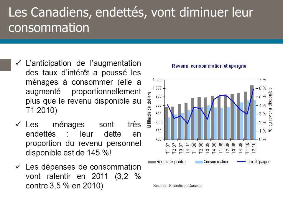 Les Canadiens, endettés, vont diminuer leur consommation Lanticipation de laugmentation des taux dintérêt a poussé les ménages à consommer (elle a augmenté proportionnellement plus que le revenu disponible au T1 2010) Les ménages sont très endettés : leur dette en proportion du revenu personnel disponible est de 145 %.