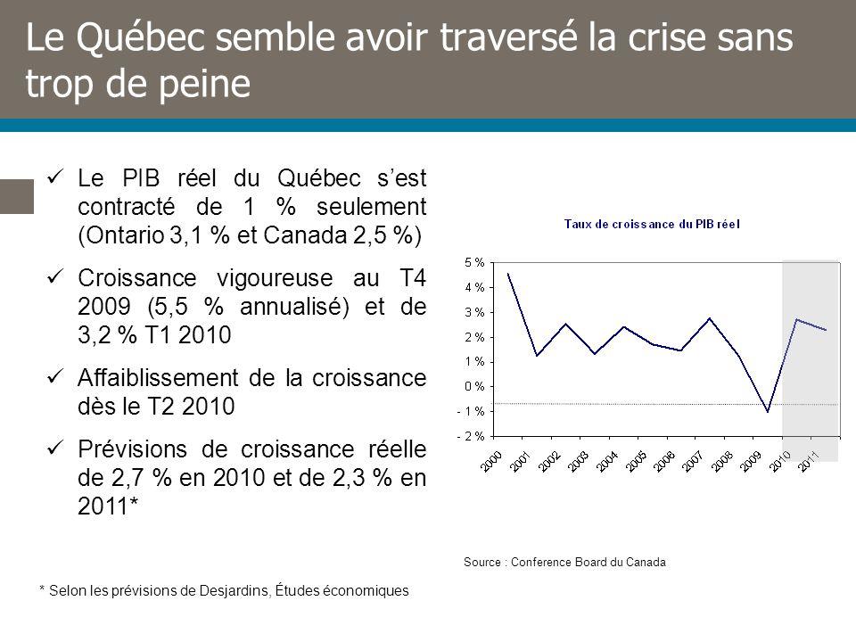 Le Québec semble avoir traversé la crise sans trop de peine Le PIB réel du Québec sest contracté de 1 % seulement (Ontario 3,1 % et Canada 2,5 %) Croissance vigoureuse au T4 2009 (5,5 % annualisé) et de 3,2 % T1 2010 Affaiblissement de la croissance dès le T2 2010 Prévisions de croissance réelle de 2,7 % en 2010 et de 2,3 % en 2011* Source : Conference Board du Canada * Selon les prévisions de Desjardins, Études économiques
