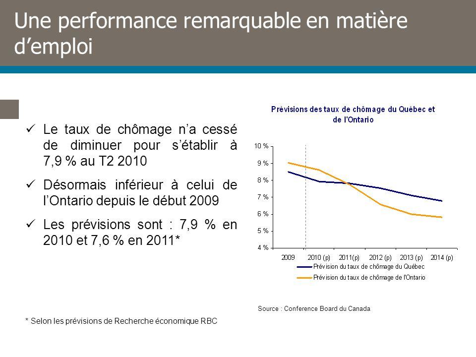 Une performance remarquable en matière demploi Le taux de chômage na cessé de diminuer pour sétablir à 7,9 % au T2 2010 Désormais inférieur à celui de lOntario depuis le début 2009 Les prévisions sont : 7,9 % en 2010 et 7,6 % en 2011* Source : Conference Board du Canada * Selon les prévisions de Recherche économique RBC