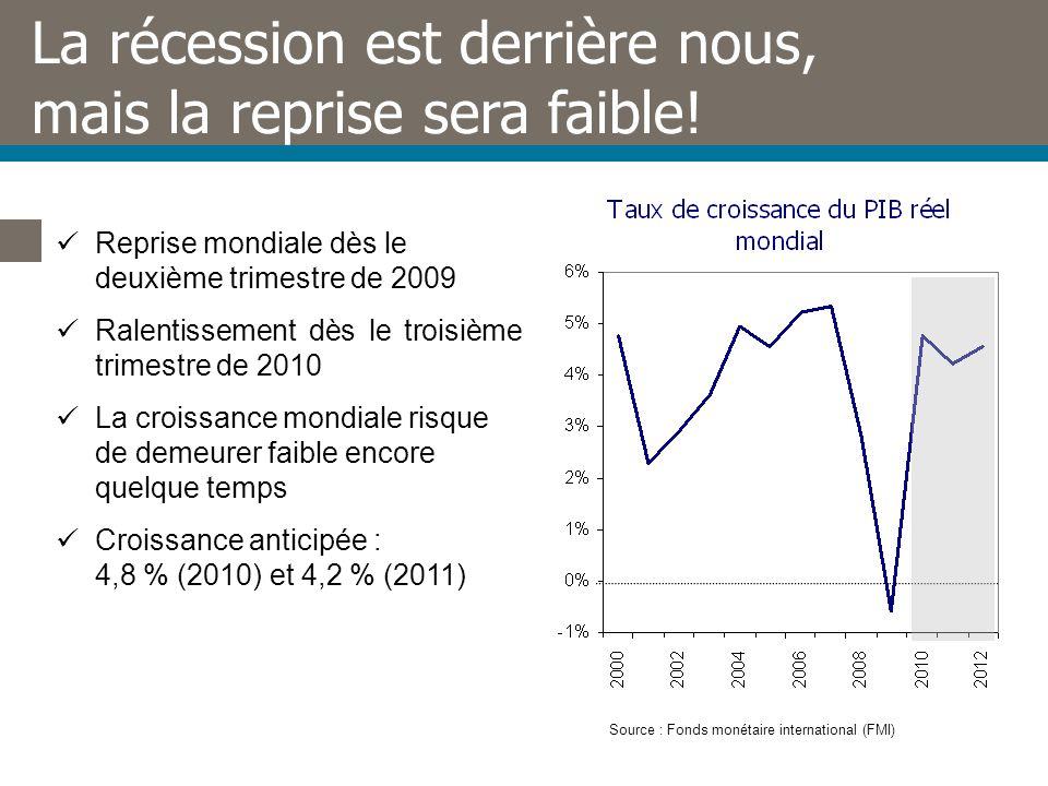 La récession est derrière nous, mais la reprise sera faible.