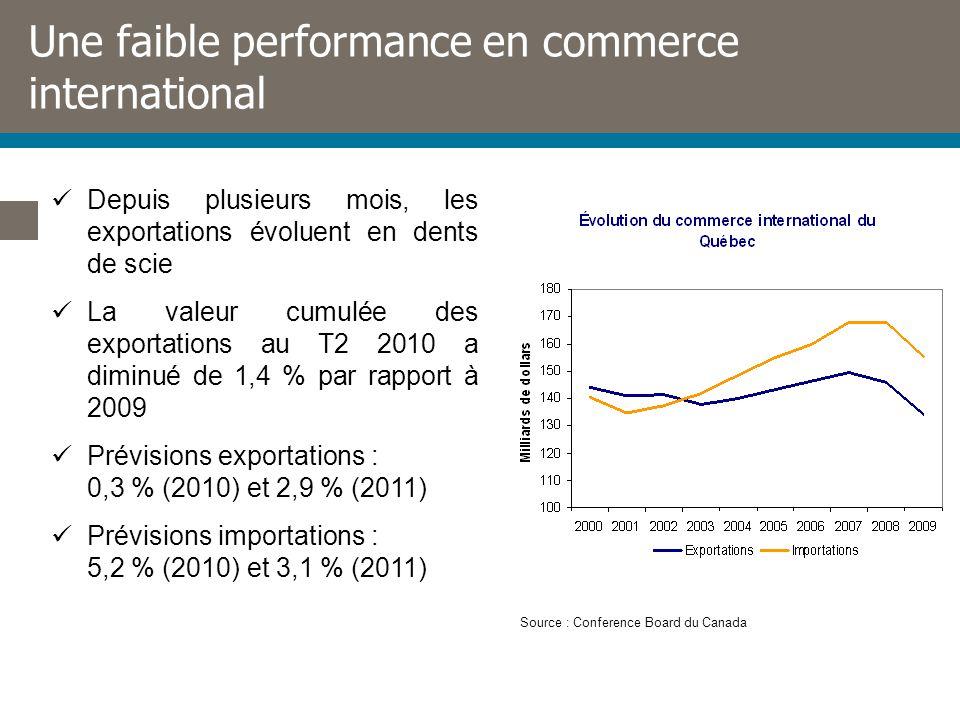 Une faible performance en commerce international Depuis plusieurs mois, les exportations évoluent en dents de scie La valeur cumulée des exportations au T2 2010 a diminué de 1,4 % par rapport à 2009 Prévisions exportations : 0,3 % (2010) et 2,9 % (2011) Prévisions importations : 5,2 % (2010) et 3,1 % (2011) Source : Conference Board du Canada