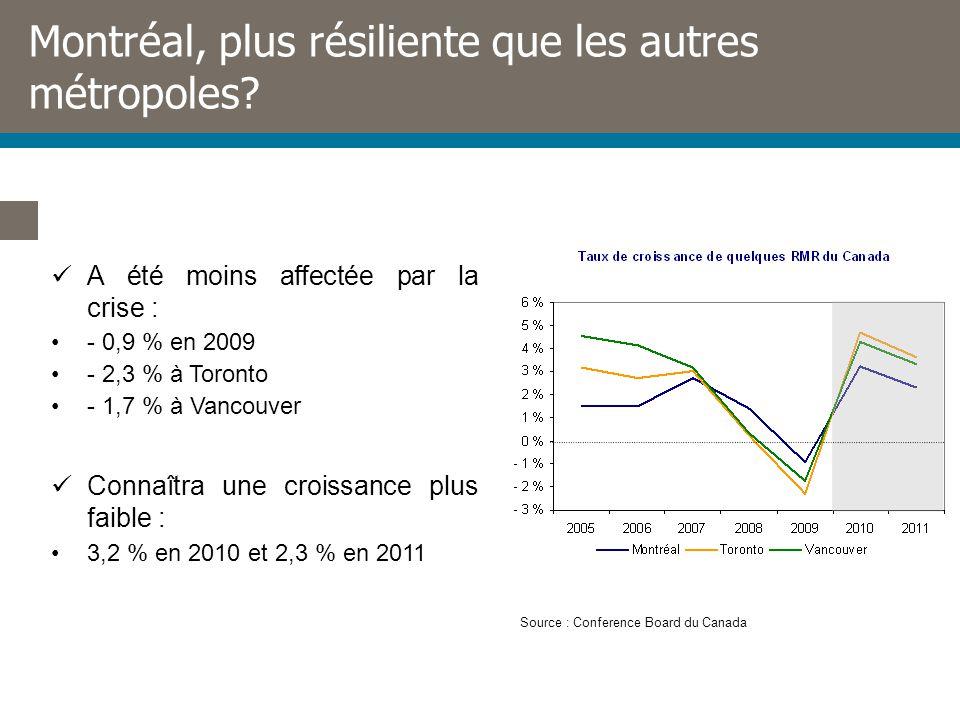 Montréal, plus résiliente que les autres métropoles.