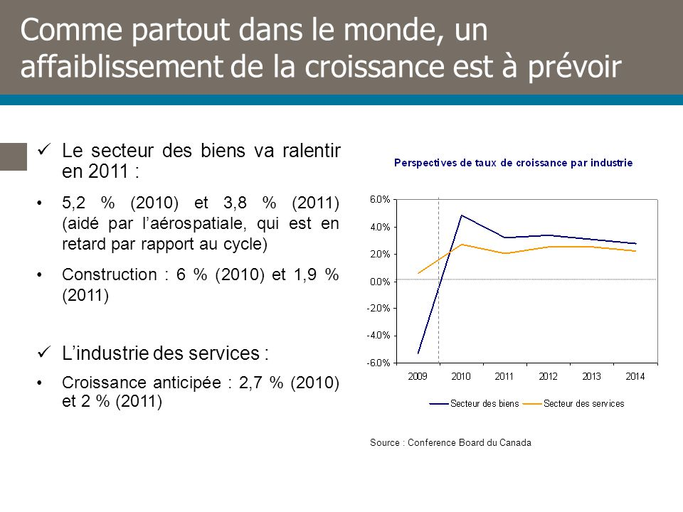 Comme partout dans le monde, un affaiblissement de la croissance est à prévoir Le secteur des biens va ralentir en 2011 : 5,2 % (2010) et 3,8 % (2011) (aidé par laérospatiale, qui est en retard par rapport au cycle) Construction : 6 % (2010) et 1,9 % (2011) Lindustrie des services : Croissance anticipée : 2,7 % (2010) et 2 % (2011) Source : Conference Board du Canada