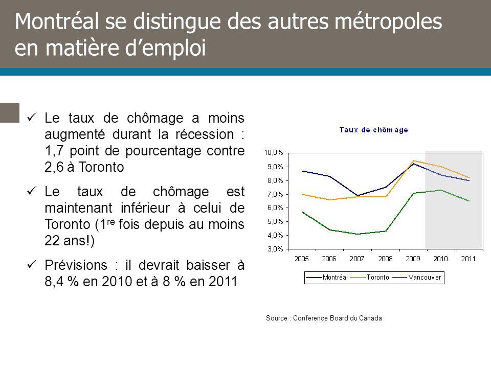Montréal se distingue des autres métropoles en matière demploi Le taux de chômage a moins augmenté durant la récession : 1,7 point de pourcentage contre 2,6 à Toronto Le taux de chômage est maintenant inférieur à celui de Toronto (1 re fois depuis au moins 22 ans!) Prévisions : il devrait baisser à 8,4 % en 2010 et à 8 % en 2011 Source : Conference Board du Canada