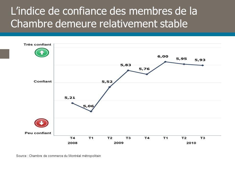 Lindice de confiance des membres de la Chambre demeure relativement stable Source : Chambre de commerce du Montréal métropolitain