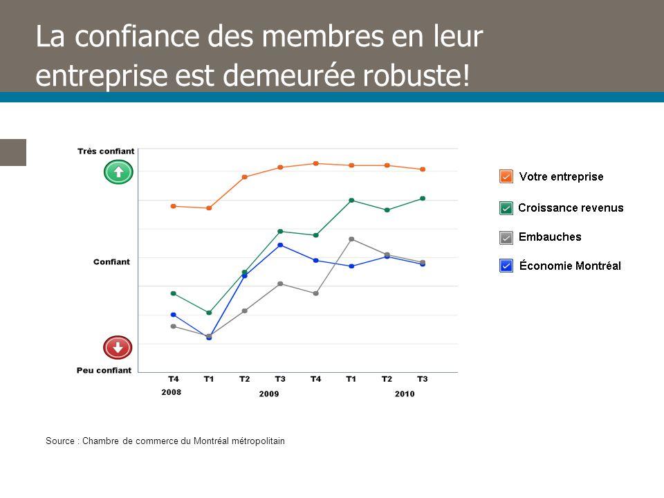 La confiance des membres en leur entreprise est demeurée robuste.