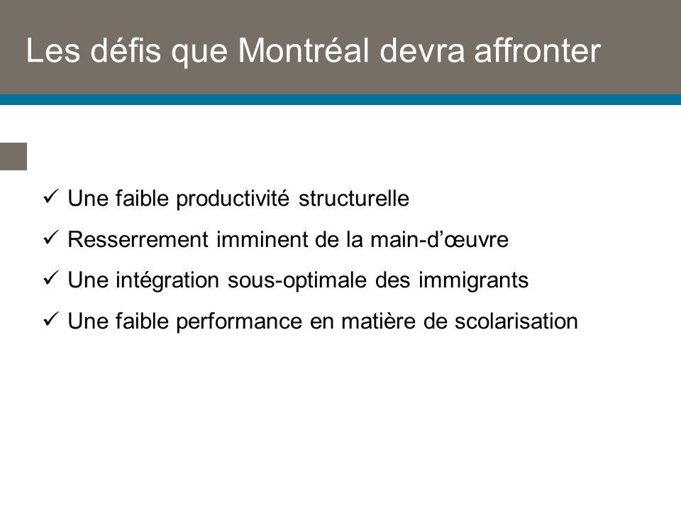 Les défis que Montréal devra affronter Une faible productivité structurelle Resserrement imminent de la main-dœuvre Une intégration sous-optimale des immigrants Une faible performance en matière de scolarisation