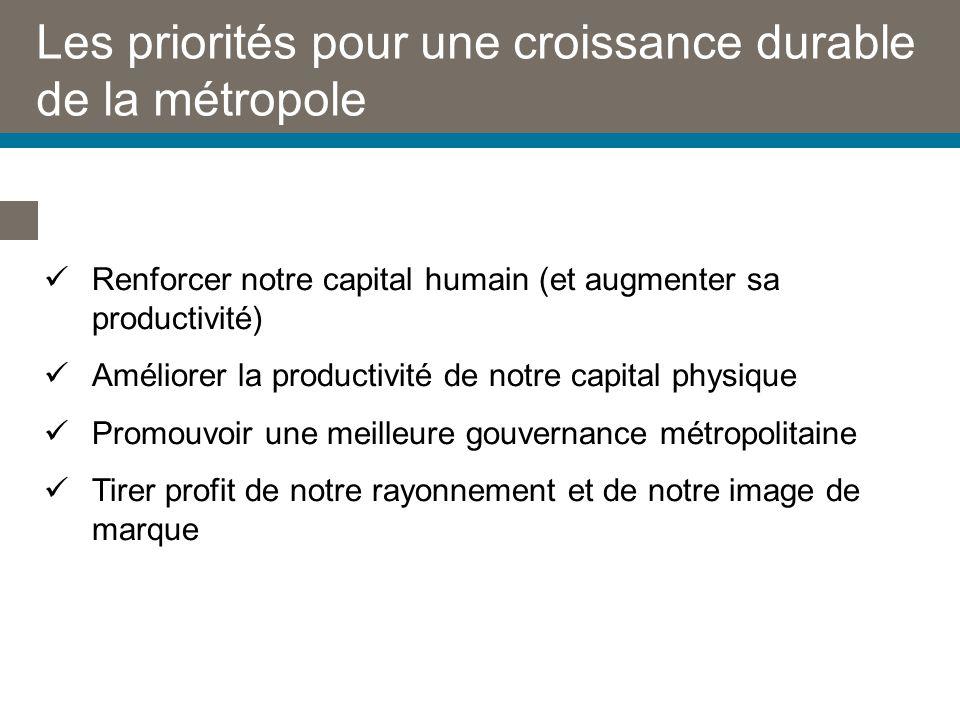 Les priorités pour une croissance durable de la métropole Renforcer notre capital humain (et augmenter sa productivité) Améliorer la productivité de notre capital physique Promouvoir une meilleure gouvernance métropolitaine Tirer profit de notre rayonnement et de notre image de marque
