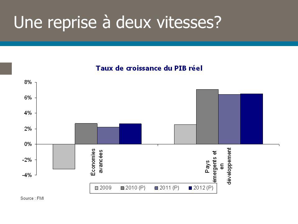 Une reprise à deux vitesses? Source : FMI