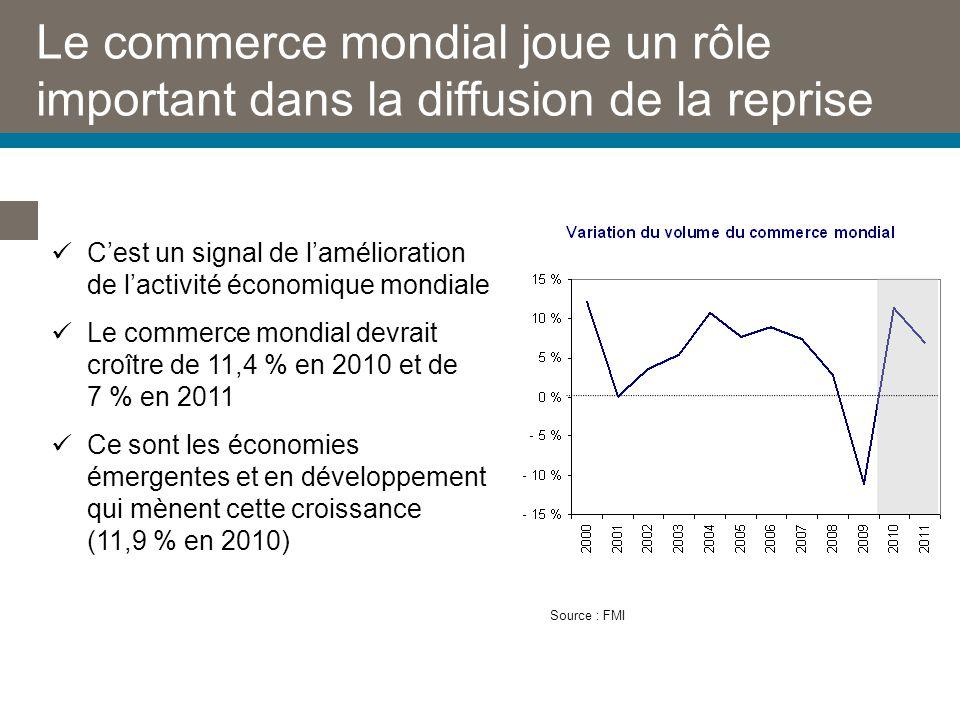 Le commerce mondial joue un rôle important dans la diffusion de la reprise Source : FMI Cest un signal de lamélioration de lactivité économique mondiale Le commerce mondial devrait croître de 11,4 % en 2010 et de 7 % en 2011 Ce sont les économies émergentes et en développement qui mènent cette croissance (11,9 % en 2010)