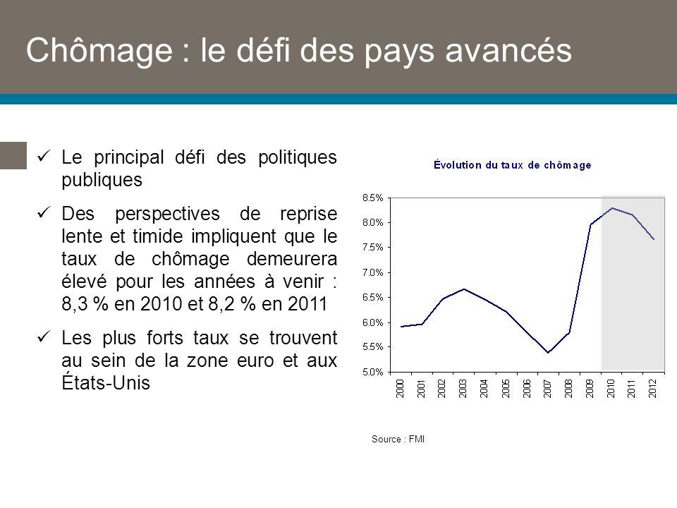Chômage : le défi des pays avancés Source : FMI Le principal défi des politiques publiques Des perspectives de reprise lente et timide impliquent que le taux de chômage demeurera élevé pour les années à venir : 8,3 % en 2010 et 8,2 % en 2011 Les plus forts taux se trouvent au sein de la zone euro et aux États-Unis