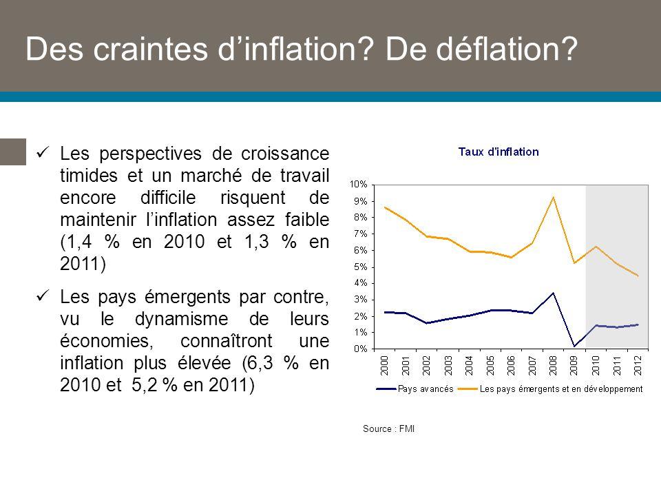 Des craintes dinflation. De déflation.