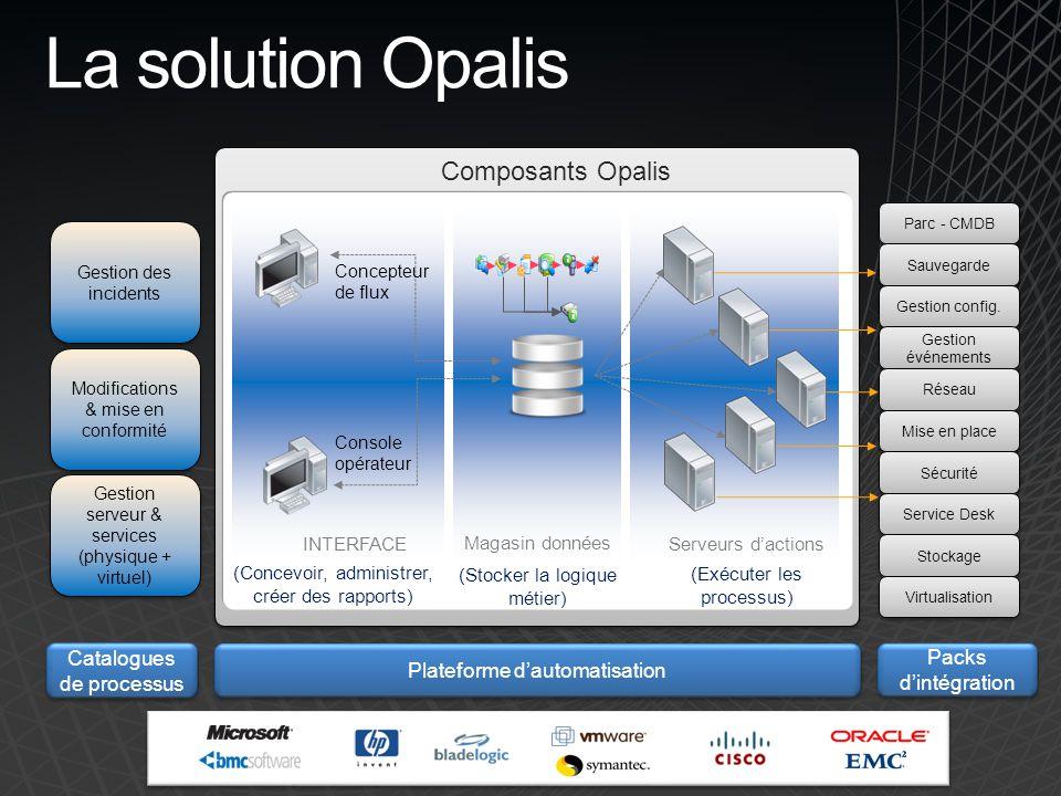 11 La solution Opalis Serveurs dactions Magasin données (Exécuter les processus) INTERFACE (Stocker la logique métier) (Concevoir, administrer, créer