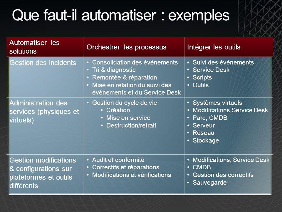 Que faut-il automatiser : exemples Automatiser les solutions Orchestrer les processusIntégrer les outils Gestion des incidents Consolidation des événe