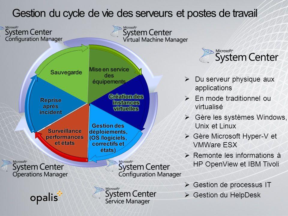 Gestion du cycle de vie des serveurs et postes de travail Du serveur physique aux applications En mode traditionnel ou virtualisé Gère les systèmes Wi