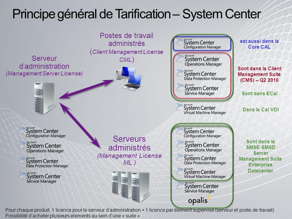Principe général de Tarification – System Center Postes de travail administrés ( Client Management License CML ) Serveur dadministration (Management S