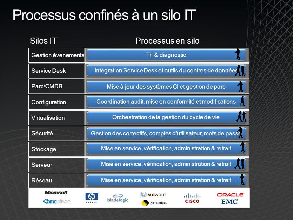 Gestion événements Service Desk Parc/CMDB Configuration Virtualisation Sécurité Stockage Serveur Réseau Processus confinés à un silo IT Tri & diagnost