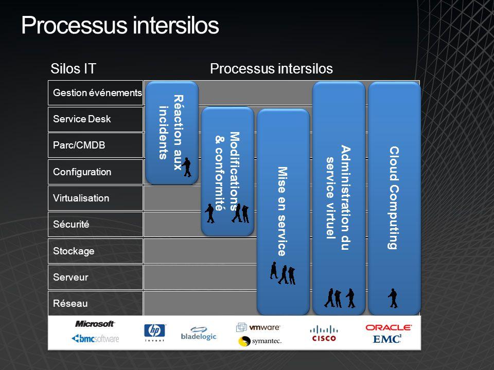 Gestion événements Service Desk Parc/CMDB Configuration Virtualisation Sécurité Stockage Serveur Réseau Processus intersilos Silos IT Processus inters
