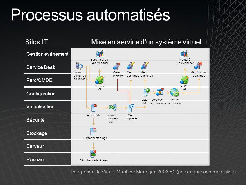 Gestion événement Service Desk Parc/CMDB Configuration Virtualisation Sécurité Stockage Serveur Réseau Processus automatisés Silos IT Mise en service