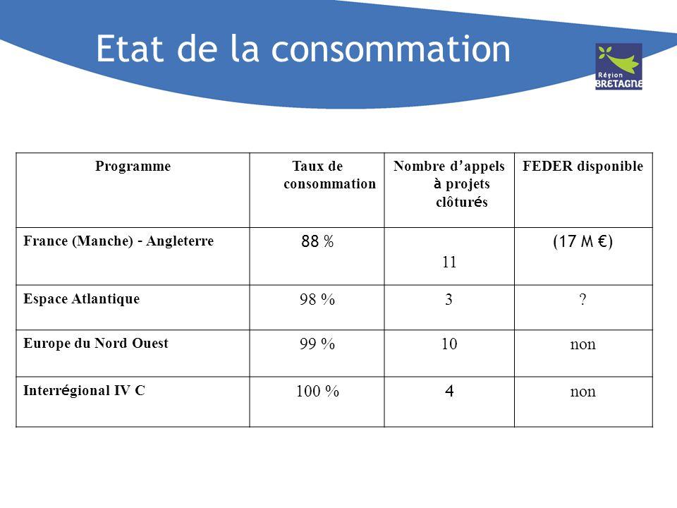 Etat de la consommation ProgrammeTaux de consommation Nombre d appels à projets clôtur é s FEDER disponible France (Manche) – Angleterre 88 % 11 (17 M