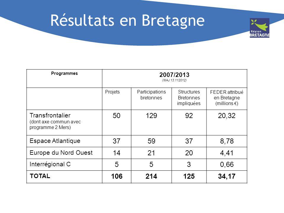 Résultats en Bretagne Programmes 2007/2013 (MAJ 13.112012) ProjetsParticipations bretonnes Structures Bretonnes impliqu é es FEDER attribu é en Bretag