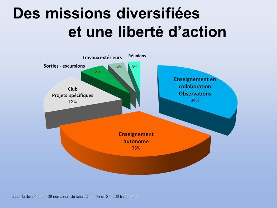 Issu de données sur 39 semaines de cours à raison de 27 à 30 h /semaine Des missions diversifiées et une liberté daction