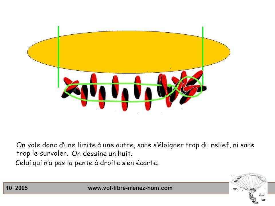 10 2005 www.vol-libre-menez-hom.com On vole donc dune limite à une autre, sans séloigner trop du relief, ni sans trop le survoler. On dessine un huit.