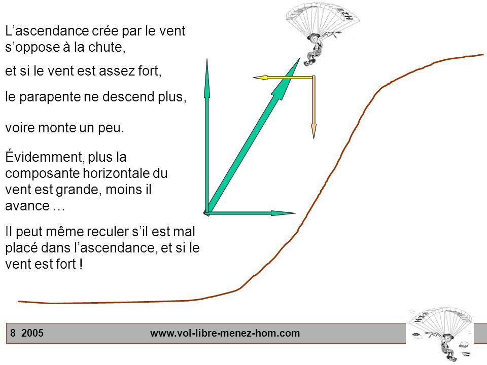 8 2005 www.vol-libre-menez-hom.com et si le vent est assez fort, Lascendance crée par le vent soppose à la chute, le parapente ne descend plus, voire