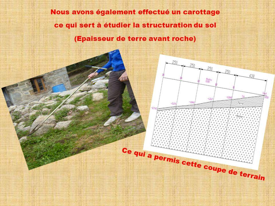 Nous avons également effectué un carottage ce qui sert à étudier la structuration du sol (Epaisseur de terre avant roche) Ce qui a permis cette coupe