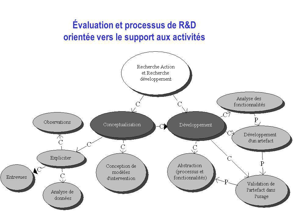 Évaluation et processus de R&D orientée vers le support aux activités