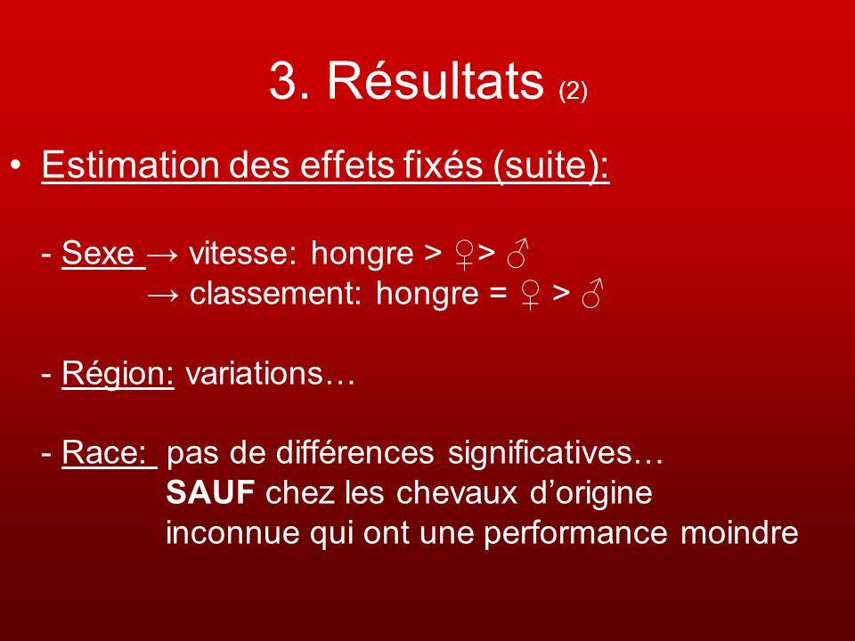3. Résultats (2) Estimation des effets fixés (suite): - Sexe vitesse: hongre > > classement: hongre = > - Région: variations… - Race: pas de différenc
