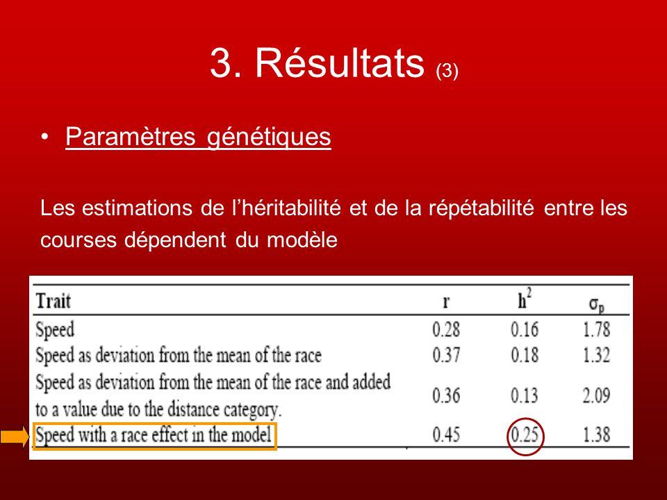 3. Résultats (3) Paramètres génétiques Les estimations de lhéritabilité et de la répétabilité entre les courses dépendent du modèle