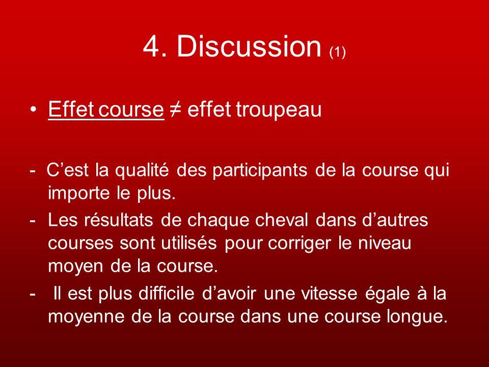 4. Discussion (1) Effet course effet troupeau - Cest la qualité des participants de la course qui importe le plus. -Les résultats de chaque cheval dan