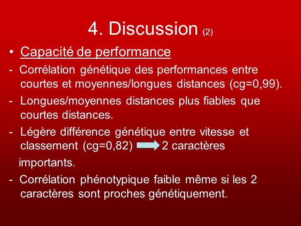 4. Discussion (2) Capacité de performance - Corrélation génétique des performances entre courtes et moyennes/longues distances (cg=0,99). -Longues/moy