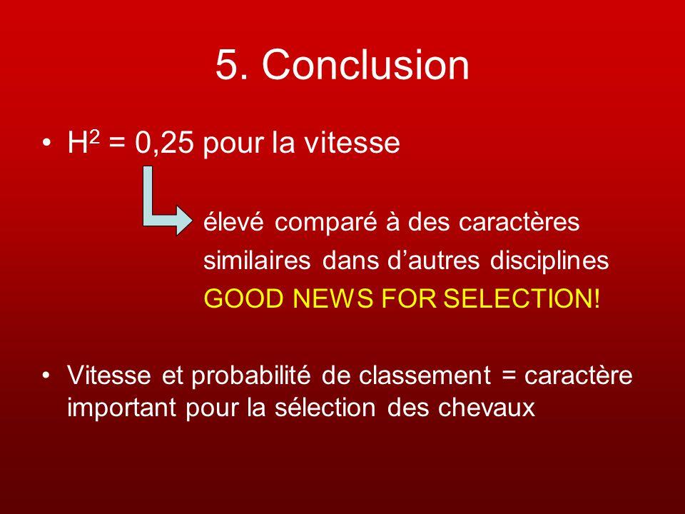 5. Conclusion H 2 = 0,25 pour la vitesse élevé comparé à des caractères similaires dans dautres disciplines GOOD NEWS FOR SELECTION! Vitesse et probab