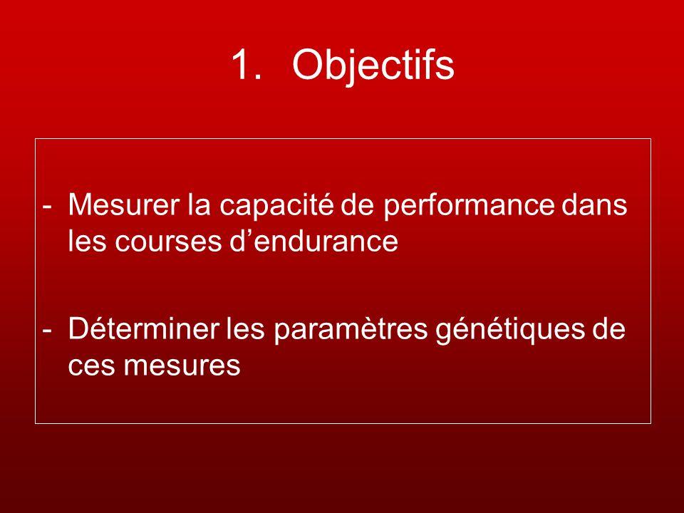 1.Objectifs -Mesurer la capacité de performance dans les courses dendurance -Déterminer les paramètres génétiques de ces mesures