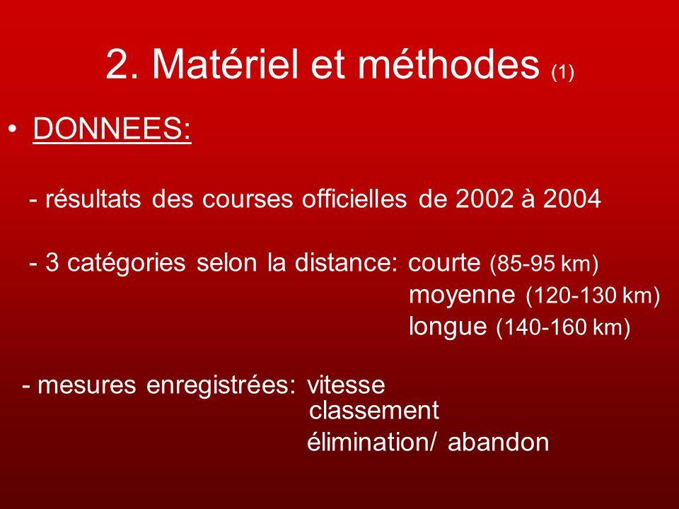 2. Matériel et méthodes (1) DONNEES: - résultats des courses officielles de 2002 à 2004 - 3 catégories selon la distance: courte (85-95 km) moyenne (1