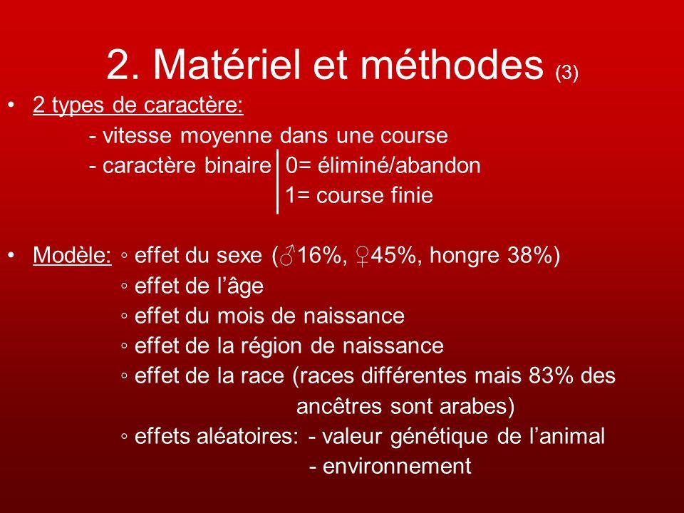 2. Matériel et méthodes (3) 2 types de caractère: - vitesse moyenne dans une course - caractère binaire 0= éliminé/abandon 1= course finie Modèle: eff