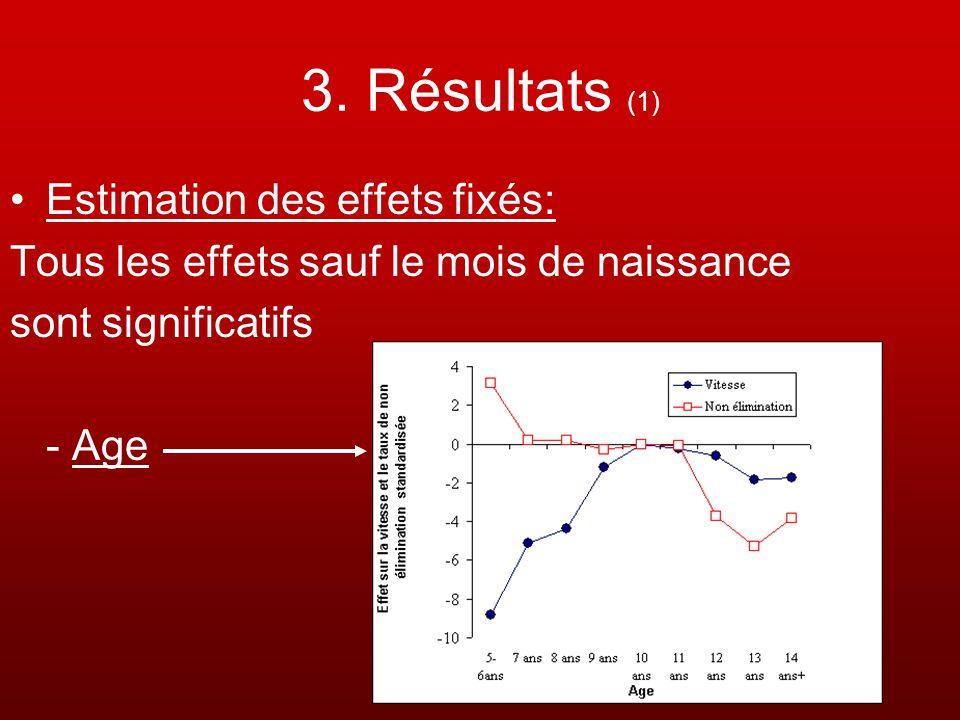3. Résultats (1) Estimation des effets fixés: Tous les effets sauf le mois de naissance sont significatifs - Age