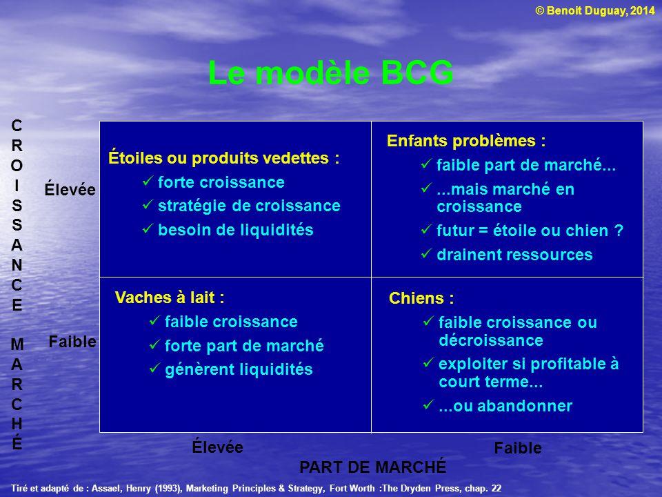 © Benoit Duguay, 2014 Le modèle BCG Élevée Faible Tiré et adapté de : Assael, Henry (1993), Marketing Principles & Strategy, Fort Worth :The Dryden Pr