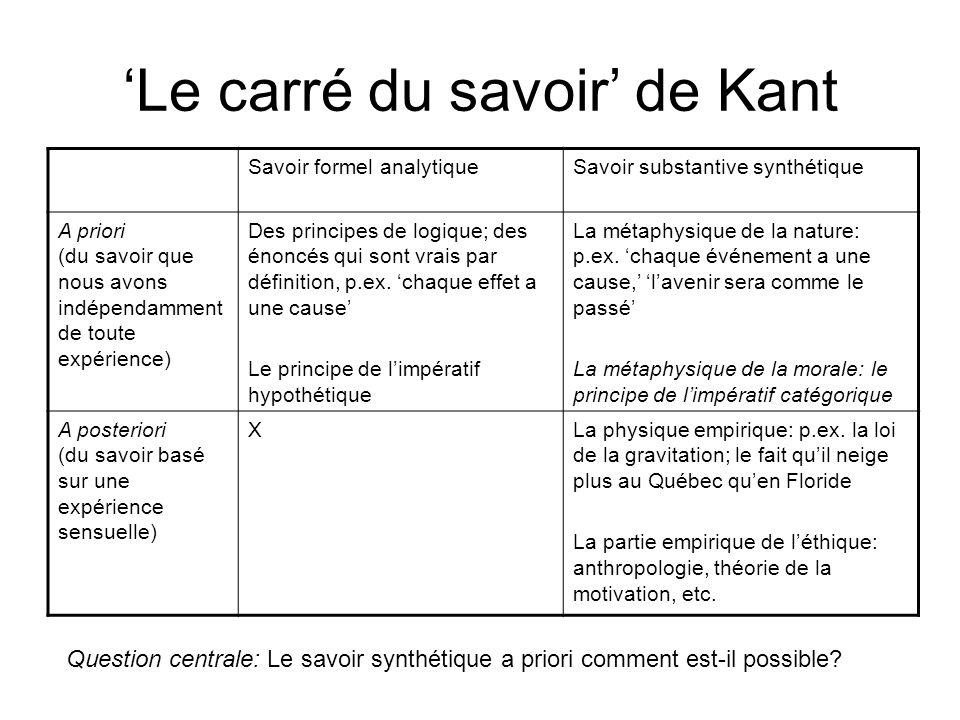 Le carré du savoir de Kant Savoir formel analytiqueSavoir substantive synthétique A priori (du savoir que nous avons indépendamment de toute expérienc